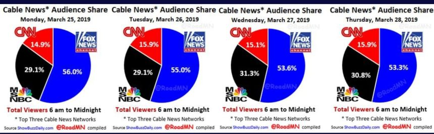 Ratings From CNN And MSNBC Begin To Decrease After The